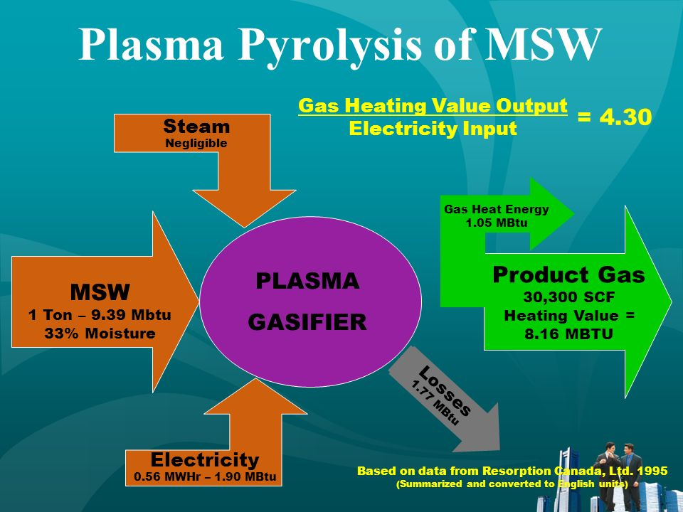 Hitachi Metals Plasma MSW System – Japan Plasma Torch Meta l Coke and Limestone Slag Excess Heat Utilization & Power Generation