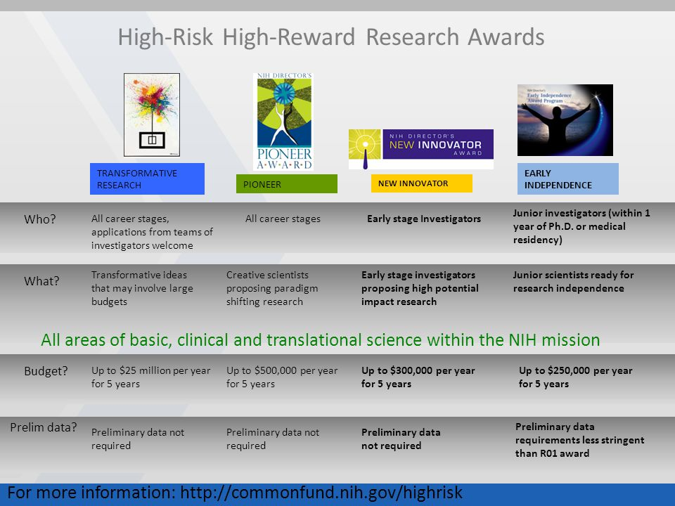 21 National Institutes of Health National Institute on Alcohol Abuse and Alcoholism National Institute of Arthritis and Musculoskeletal and Skin Diseases National Cancer Institute National Institute on Aging National Institute of Child Health and Human Development National Institute of Allergy and Infectious Diseases National Institute of Diabetes and Digestive and Kidney Diseases National Institute of Dental and Craniofacial Research National Institute on Drug Abuse National Institute of Environmental Health Sciences National Institute on Deafness and Other Communication Disorders National Eye Institute National Human Genome Research Institute National Heart, Lung, and Blood Institute National Institute of Mental Health National Institute of Neurological Disorders and Stroke National Institute of General Medical Sciences National Institute of Nursing Research National Library of Medicine National Center for Complementary and Alternative Medicine Fogarty International Center National Center for Advancing Translational Sciences National Institute of Biomedical Imaging and Bioengineering No funding authority NIH Clinical Center Center for Information Technology Center for Scientific Review National Center on Minority Health and Health Disparities Office of the Director Office of Extramural Research