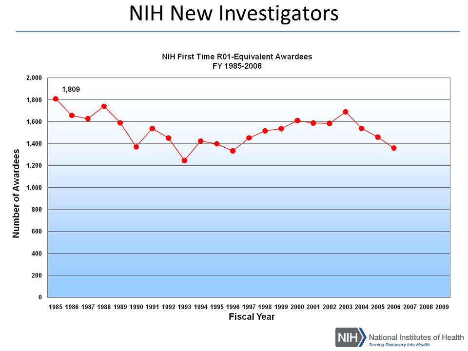 Setting New Investigator Goals  Goals based on rolling average for previous 5 years  Numeric Goal for FY 2007 and 2008  For 2009 and 2010 ICs were/are directed to maintain comparable success rates for:  Established Investigators submitting new (Type 1) grant applications and New Investigators  In addition, a majority of New Investigators will be Early Stage Investigators (ESIs)