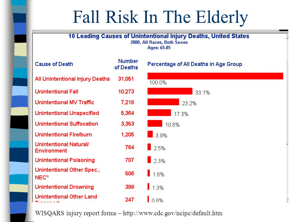 Fall Risk In The Elderly WISQARS injury report forms – http://www.cdc.gov/ncipc/default.htm