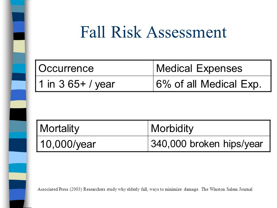 Fall Risk Assessment OccurrenceMedical Expenses 1 in 3 65+ / year6% of all Medical Exp.