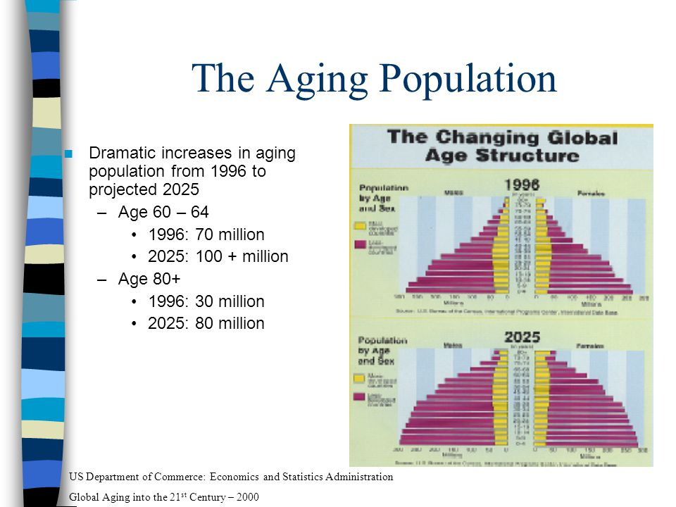The Aging Population Dramatic increases in aging population from 1996 to projected 2025 –Age 60 – 64 1996: 70 million 2025: 100 + million –Age 80+ 1996: 30 million 2025: 80 million US Department of Commerce: Economics and Statistics Administration Global Aging into the 21 st Century – 2000