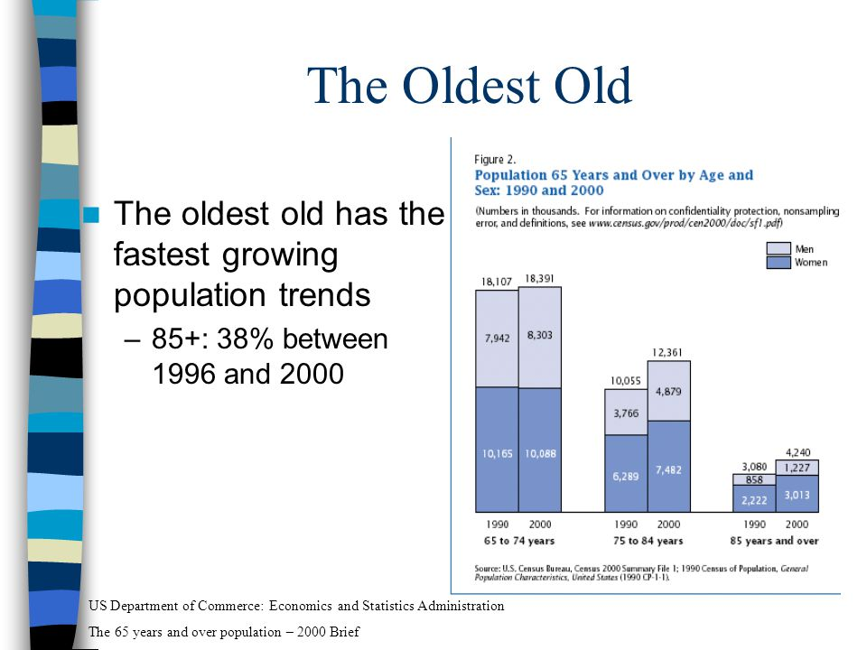 The Oldest Old The oldest old has the fastest growing population trends –85+: 38% between 1996 and 2000 US Department of Commerce: Economics and Statistics Administration The 65 years and over population – 2000 Brief