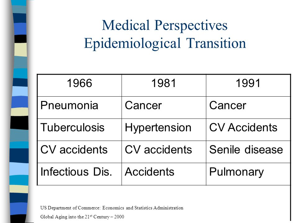 Medical Perspectives Epidemiological Transition 196619811991 PneumoniaCancer TuberculosisHypertensionCV Accidents CV accidents Senile disease Infectious Dis.AccidentsPulmonary US Department of Commerce: Economics and Statistics Administration Global Aging into the 21 st Century – 2000