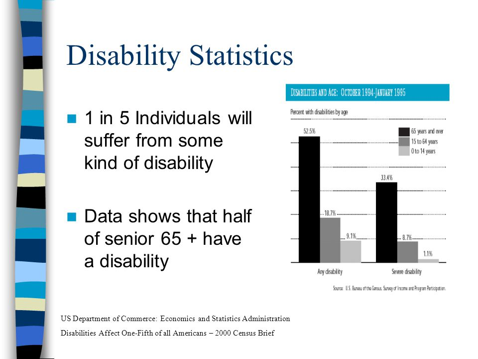Disability Statistics 1 in 5 Individuals will suffer from some kind of disability Data shows that half of senior 65 + have a disability US Department of Commerce: Economics and Statistics Administration Disabilities Affect One-Fifth of all Americans – 2000 Census Brief