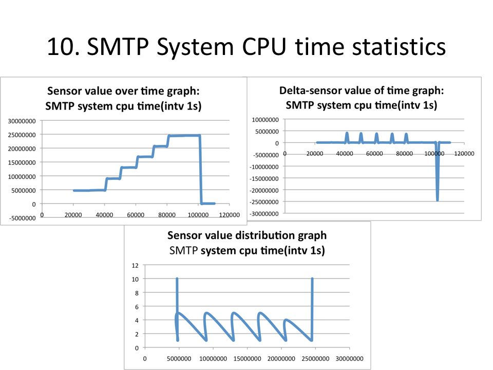 11. SMTP User CPU time statistics