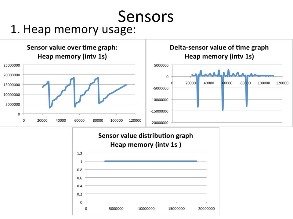 2. Non heap memory usage