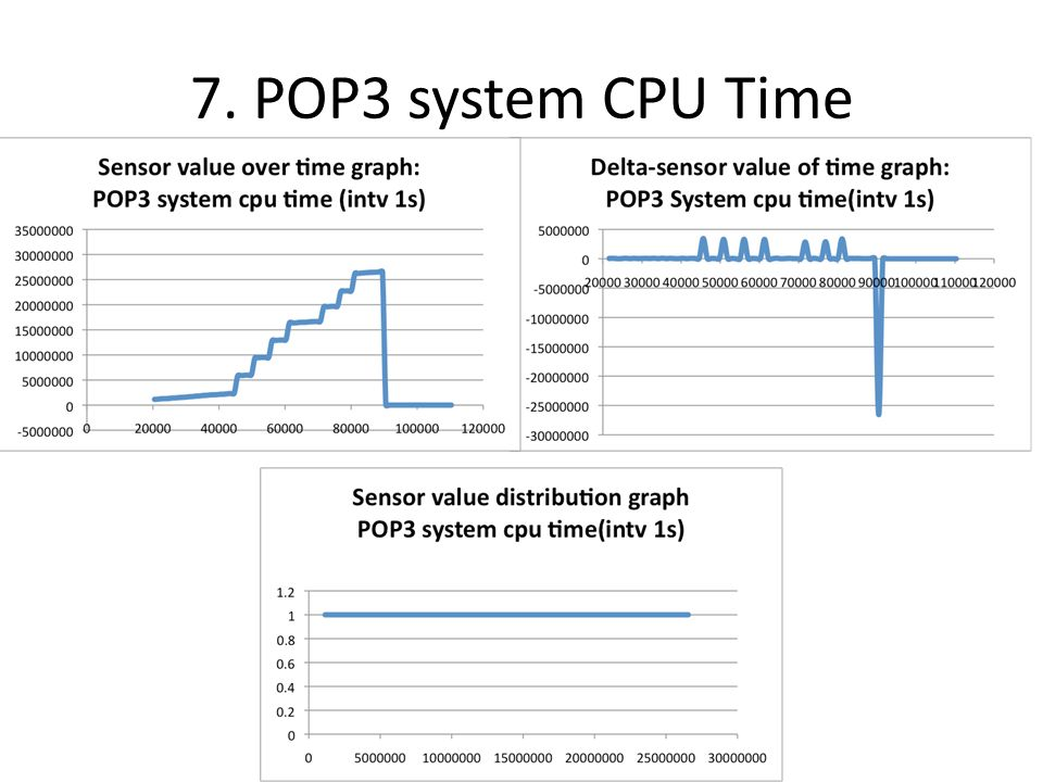 8. POP3 User CPU time statistics
