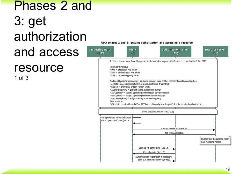 Phases 2 and 3: get authorization and access resource 2 of 3 20