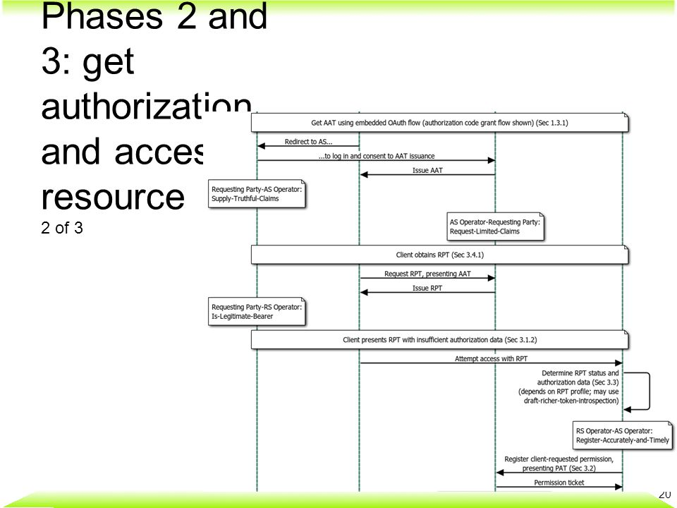 21 Phases 2 and 3: get authorization and access resource 1 of 3