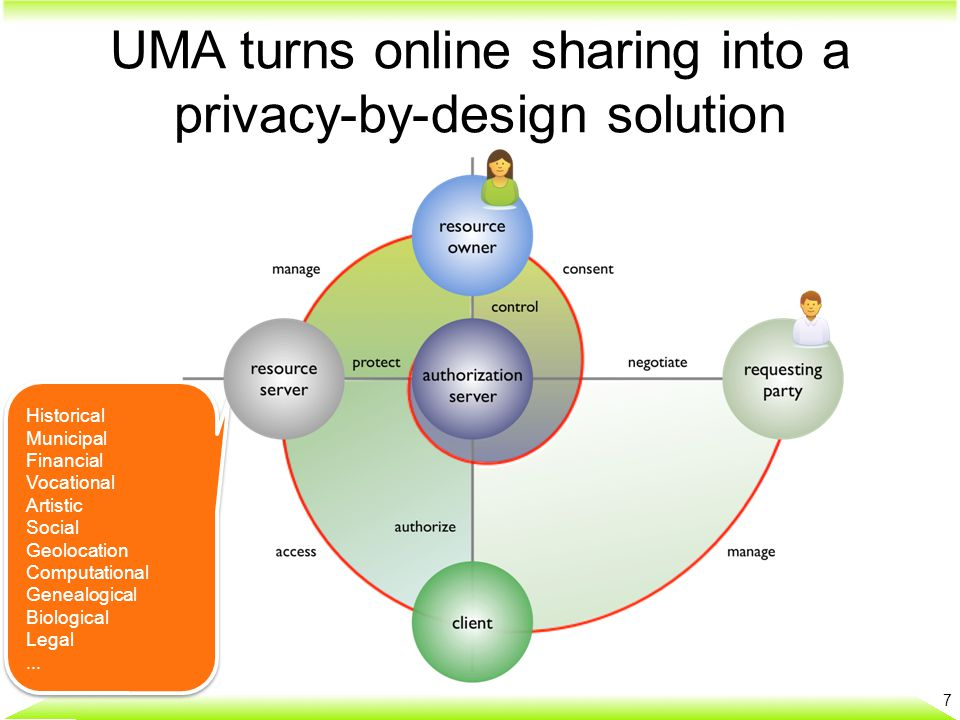 UMA turns online sharing into a privacy-by-design solution I want to share this stuff selectively Among my own apps With family and friends With organizations I want to share this stuff selectively Among my own apps With family and friends With organizations I want to protect this stuff from being seen by everyone in the world 8