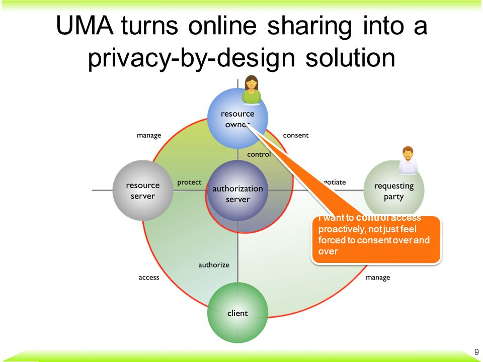UMA is a profile of OAuth, with bits added for interop and scale 10 resource owner resource server authorization server client protecte d resource s (unnamed till now)