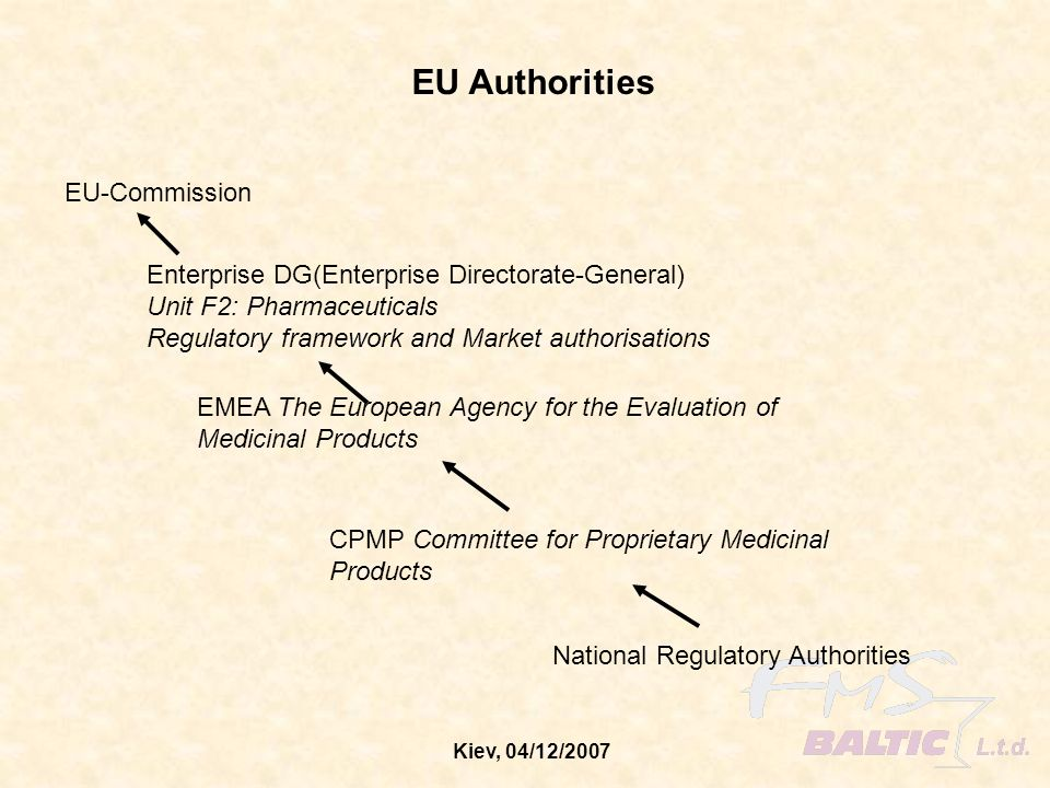 Kiev, 04/12/2007 AIMS of the EU-Commission – Ensure a high level of protection of public health – Bring about a single market in pharmaceuticals – Foster a stable and predictable environment for pharmaceutical innovation