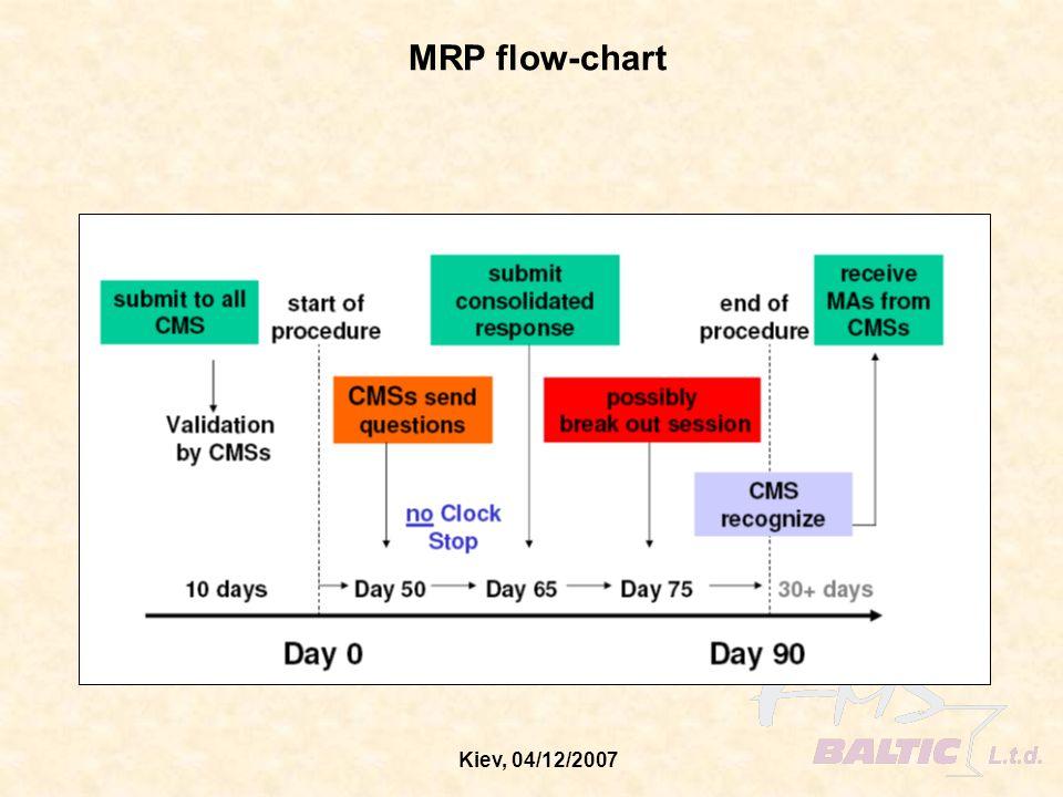 Kiev, 04/12/2007 MRP process description