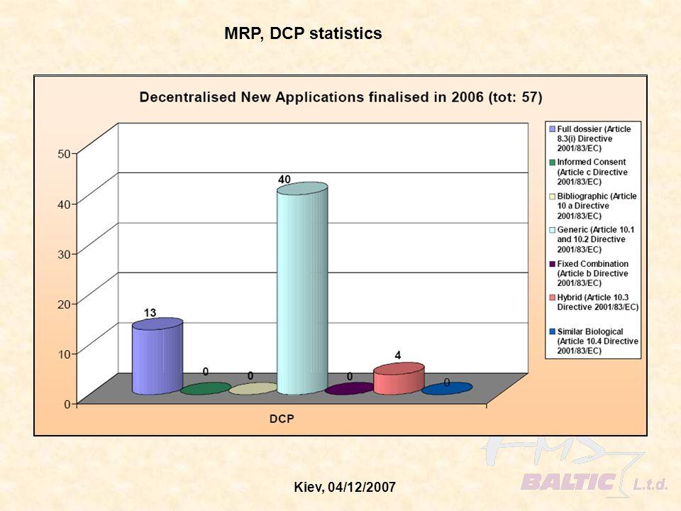 Kiev, 04/12/2007 MRP, DCP statistics