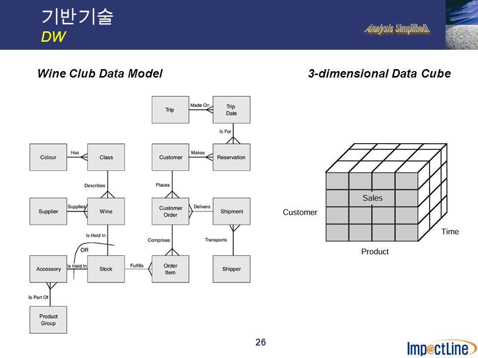 27 기반기술 DW Wine Club Sales Dimensional ModelMultiple Join-Path Data Model