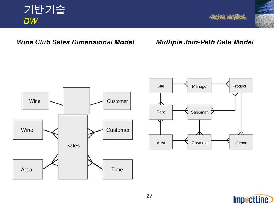 28 기반기술 DW Main Components of DW