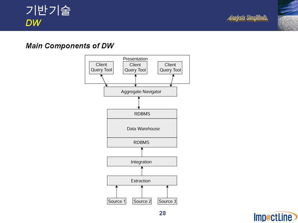 29 기반기술 DW STD for Ordering Process Levels of Summarization