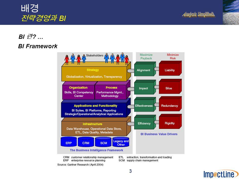 4 전통적인 BI/OLAP 개요 Conventional BI Architecture Data source viewCube designer