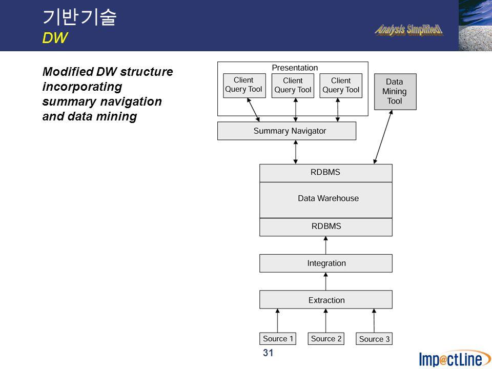 32 기반기술 CRM Components of CRM