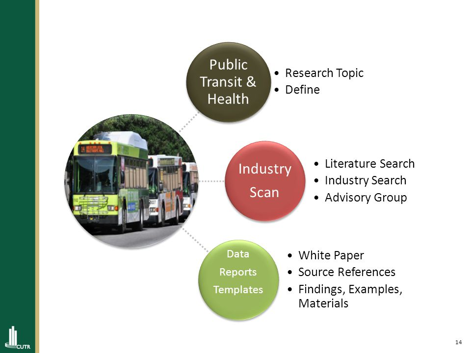 15 Objectives: I.Overview of Obesity Problem and Long Term Consequences II.Discuss Relevance of Public Transportation to a variety of Health related topics III.Present a synopsis of information and references IV.Brainstorm on Marketing opportunities and application of Health themes in Florida