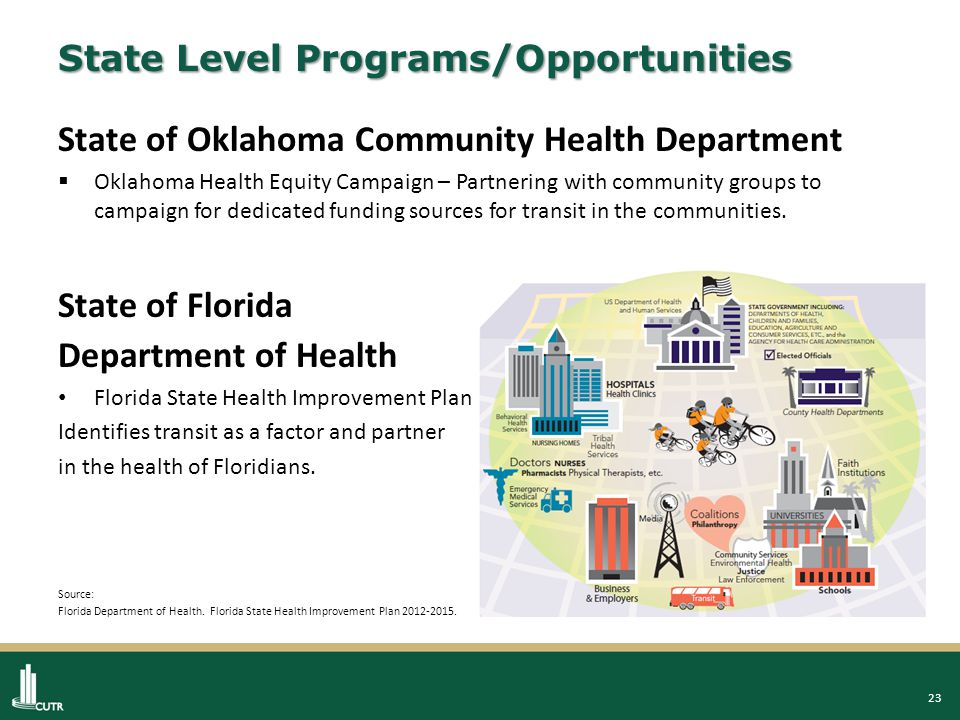 24 Local Level Programs/Opportunities Metropolitan Planning Organizations Nashville Area MPO Long Range Transportation Plan Project criteria now includes consideration of health impacts.