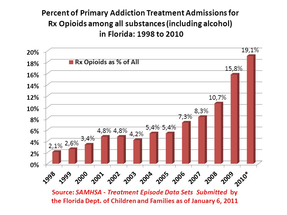 Percent of Primary Rx Opioid Addiction Treatment Admissions By Age Groups in Florida: 1998 to 2010 Source: SAMHSA - Treatment Episode Data Sets Submitted by the Florida Dept.