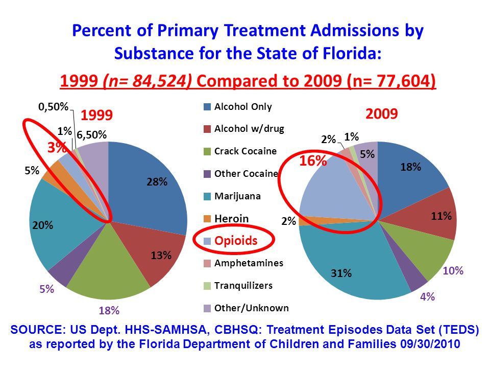 Number of Primary Addiction Treatment Admissions for Prescription Opioids in Florida by Age: 1999 vs.