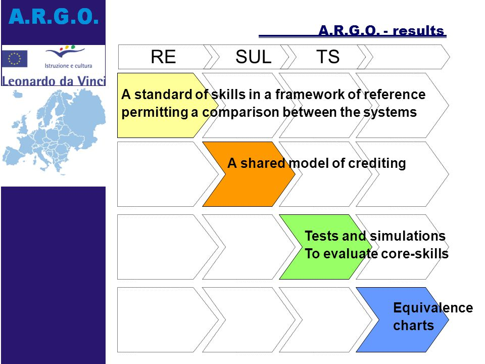 The project impact will be measured along two dimensions: A.R.G.O.