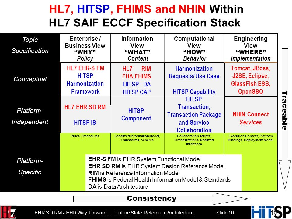 Slide 10 EHR SD RM - EHR Way Forward … Future State Reference Architecture HL7, HITSP, FHIMS and NHIN Within HL7 SAIF ECCF Specification Stack Topic Specification Enterprise / Business View WHY Information View WHAT Computational View HOW Engineering View WHERE Conceptual Business Context, Reference Context Domain Analysis (Information) Model Collaboration Analysis, Functional Profile(s), Service Roles and Relationships Existing Platform capabilities Platform- Independent Business GovernanceProject-oriented Domain Information Model, Constrained Information Model, Localized Information Model, Hierarchical Message Definition Collaboration Types, Interface Specification and Functional Groups, Interaction Types and Collaboration Participations, Contracts Parts Existing Platform models, libraries, etc.