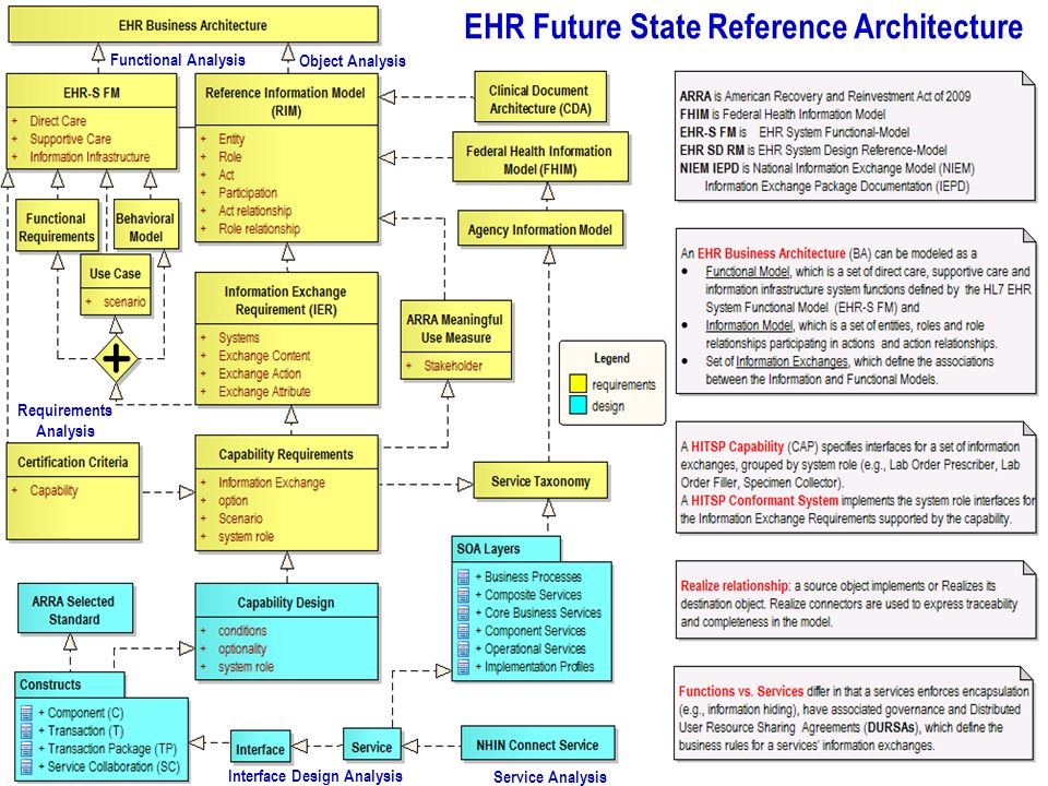 Slide 13 EHR SD RM - EHR Way Forward … Future State Reference Architecture Functional Analysis Object Analysis Requirements Analysis Interface Design Analysis Service Analysis EHR Future State Reference Architecture