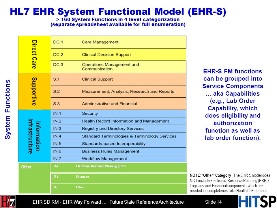 Slide 14 EHR SD RM - EHR Way Forward … Future State Reference Architecture HL7 EHR System Functional Model (EHR-S) > 160 System Functions in 4 level categorization (separate spreadsheet available for full enumeration) NOTE : Other Category - The EHR-S model does NOT include Electronic Resource Planning (ERP) / Logistics and Financial components, which are needed for completeness of a Health IT Enterprise.
