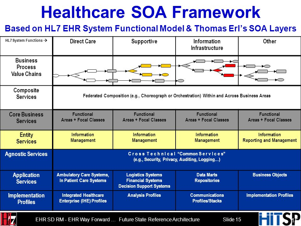 Slide 15 EHR SD RM - EHR Way Forward … Future State Reference Architecture Healthcare SOA Framework Based on HL7 EHR System Functional Model & Thomas Erls SOA Layers HL7 System Functions Direct CareSupportiveInformation Infrastructure Other Business Process Value Chains Composite Services Federated Composition (e.g., Choreograph or Orchestration) Within and Across Business Areas Core Business Services Functional Areas + Focal Classes Functional Areas + Focal Classes Functional Areas + Focal Classes Functional Areas + Focal Classes Entity Services Information Management Information Management Information Management Information Reporting and Management Agnostic Services C r o s s T e c h n I c a l Common S e r v I c e s (e.g., Security, Privacy, Auditing, Logging…) Application Services Ambulatory Care Systems, In Patient Care Systems Logistics Systems Financial Systems Decision Support Systems Data Marts Repositories Business Objects Implementation Profiles Integrated Healthcare Enterprise (IHE) Profiles Analysis ProfilesCommunications Profiles/Stacks Implementation Profiles 15