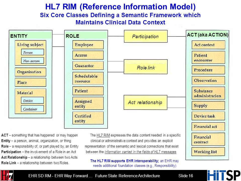 Slide 16 EHR SD RM - EHR Way Forward … Future State Reference Architecture HL7 RIM (Reference Information Model) Six Core Classes Defining a Semantic Framework which Maintains Clinical Data Context The HL7 RIM expresses the data content needed in a specific clinical or administrative context and provides an explicit representation of the semantic and lexical connections that exist between the information carried in the fields of HL7 messages.