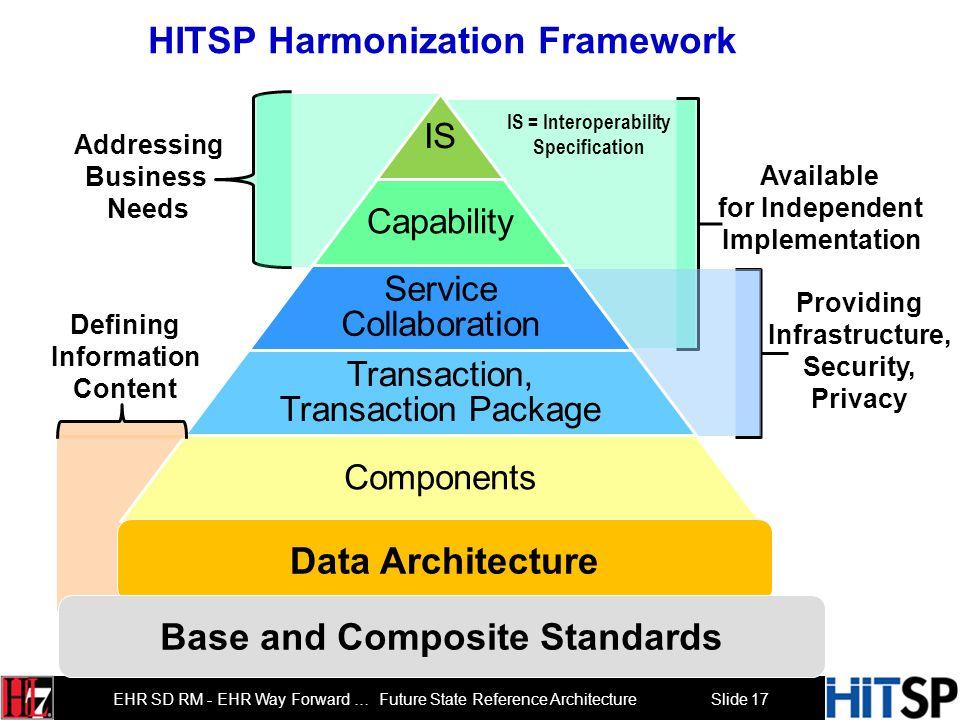 Slide 17 EHR SD RM - EHR Way Forward … Future State Reference Architecture HITSP Harmonization Framework IS Capability Service Collaboration Transaction, Transaction Package Components Addressing Business Needs Providing Infrastructure, Security, Privacy Data Architecture Available for Independent Implementation Defining Information Content IS = Interoperability Specification Base and Composite Standards