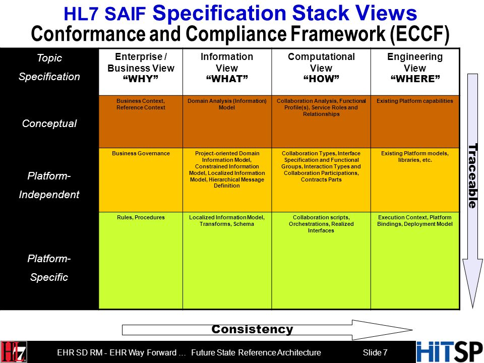 Slide 7 EHR SD RM - EHR Way Forward … Future State Reference Architecture HL7 SAIF Specification Stack Views Conformance and Compliance Framework (ECCF) Consistency Traceable ImplementationBehaviorContentPolicy Topic Specification Enterprise / Business View WHY Information View WHAT Computational View HOW Engineering View WHERE Conceptual Business Context, Reference Context Domain Analysis (Information) Model Collaboration Analysis, Functional Profile(s), Service Roles and Relationships Existing Platform capabilities Platform- Independent Business GovernanceProject-oriented Domain Information Model, Constrained Information Model, Localized Information Model, Hierarchical Message Definition Collaboration Types, Interface Specification and Functional Groups, Interaction Types and Collaboration Participations, Contracts Parts Existing Platform models, libraries, etc.