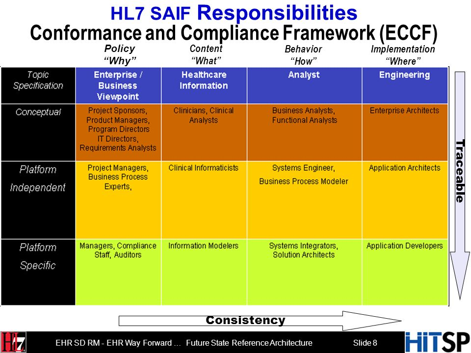 Slide 8 EHR SD RM - EHR Way Forward … Future State Reference Architecture HL7 SAIF Responsibilities Conformance and Compliance Framework (ECCF) Consistency Traceable Implementation Where Behavior How Content What Policy Why