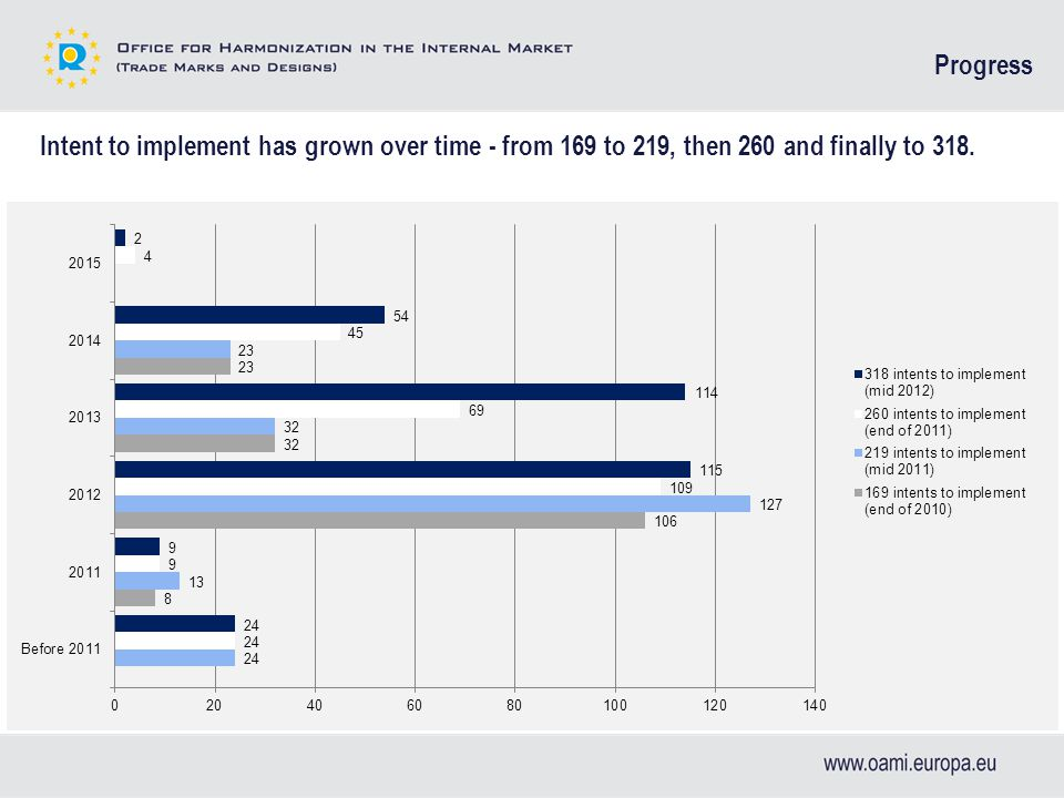 Number of implementations per project based on intent to implement from July 2012 Progress = 169 intents = 219 intents = 260 intents = 318 intents