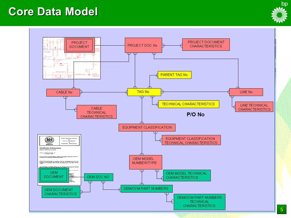 6 Data Collection (Doing) ICT Phasset Oracle Data Vault Document Vault Documentum KBR Oracle Data Vault Supplier Electronic Documents SDRL Document Register EIHS Templates and SDRL Data Requirements Import or Data Entry Document Posting/ Review Suppliers Propid P-H Document Meta-Data Engineering Data & Relationships Supplier SDRL Documents - Processes V