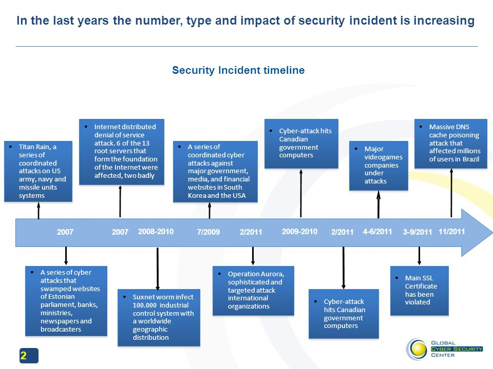 3 Relevant CERTs was born to prevent and response to incident… European CERTs Map 2011