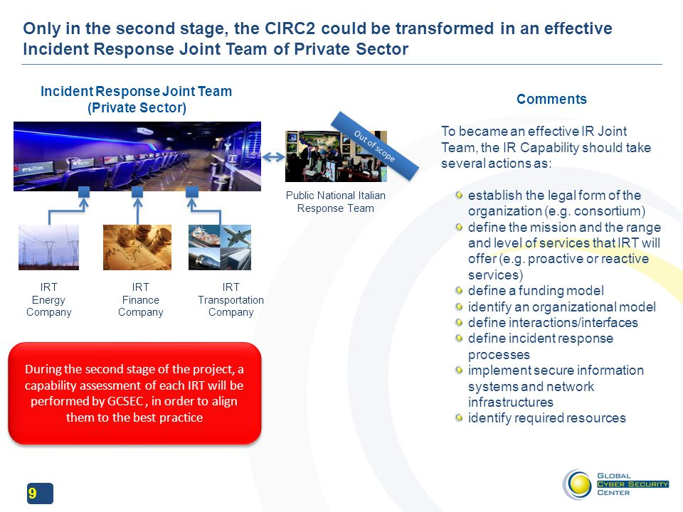 10 CIRC2 is based on a model composed of organization, processes and tools Organization Processes Tools CIRC2 Model