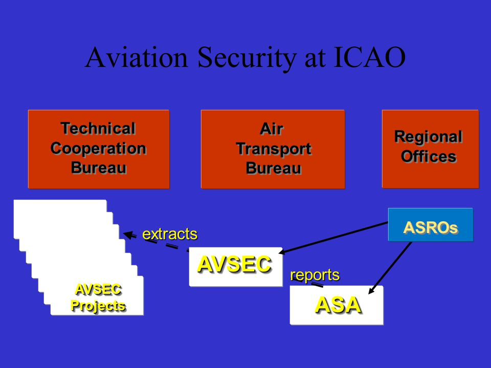 USAP Coordination, Management and Control of audit activities - ASA Analysis of AVSEC Audit reports findings – ASA & AVSEC Assistance in rectifying shortcomings and deficiencies – AVSEC Mechanism & TCB Aviation Security at ICAO