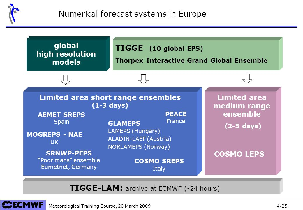 Meteorological Training Course, 20 March 2009 5/25 SafeWind WP5: Summary 6 Tasks, 11 Deliverables, 5 (direct) Partners ForWind(OL), ARMINES, ECMWF, ENERGINET ECMWF, ForWind(OL) ForWind(OL), ECMWF, Meteo France ForWind(OL), ECMWF ECMWF, ForWind(OL), MeteoFrance ECMWF, ForWind(OL) Partners CPS applied to wind power forecasts5.6 Combined meteorological Prediction Systems5.5 Weather regime dep.