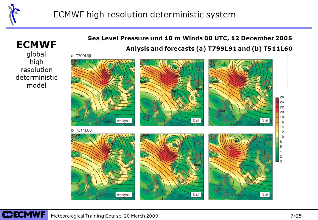 Meteorological Training Course, 20 March 2009 8/25 RMSE Wind Power % installed capacity (~60MWatt) RMSE Wind speed model level 88 (116m) 5 best members OpFC: deterministic high resolution model of ECMWF Single point forecasts at the FINO1-site (100m) mean RMSE (Dec 2007 - July 2008) EPS mean EPS control