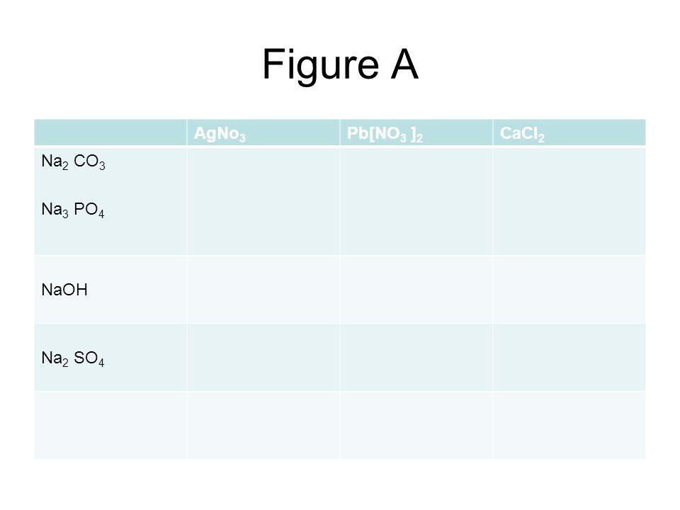 Figure B FeCl 3 MgSO 4 CuSO 4 Na 2 CO 3 Na 3 PO 4 NaOH Na 2 SO 4