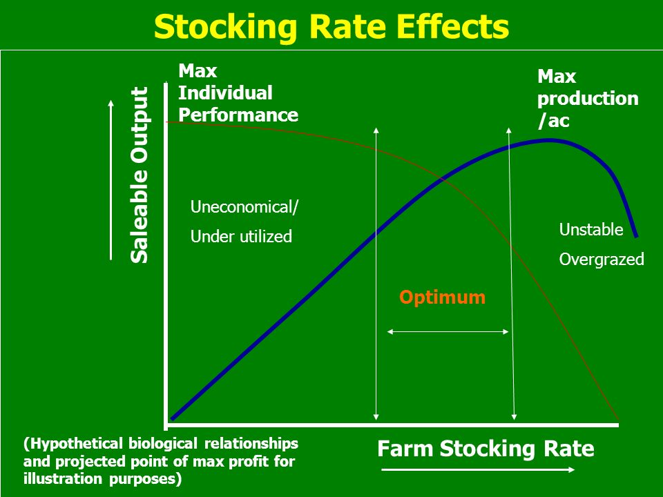 Forage Intake on Pasture Quantity/Availability Quantity/Availability Proper stocking rates, grazing management Proper stocking rates, grazing management Quality Quality Grazing management, species selection Grazing management, species selection