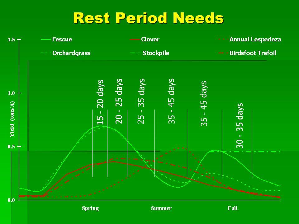 Factors affecting forage quality u Plant maturity u Species