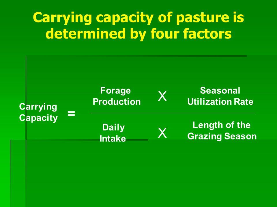 Carrying Capacity Example: Example: Stocker operation(buying 500# selling 800#) Stocker operation(buying 500# selling 800#) 200 day seasonal grazing (April 1 - Oct.