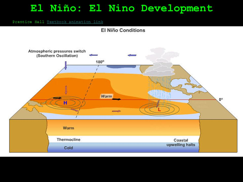 El Niño: Normal Conditions