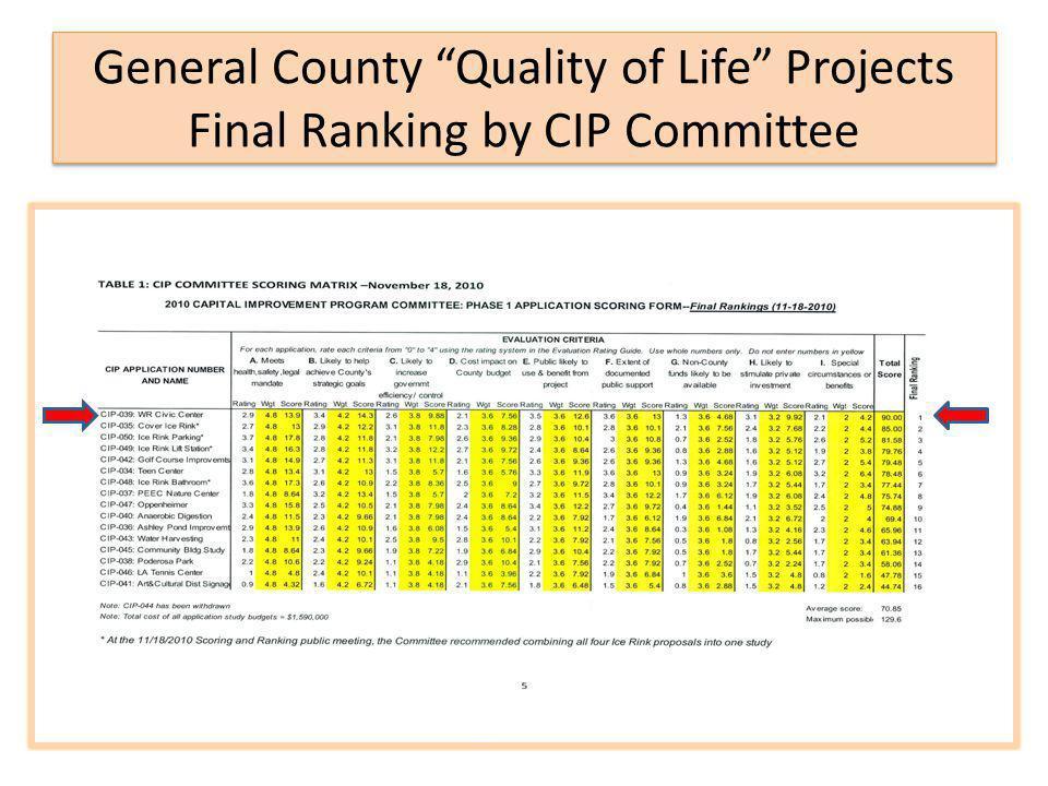 LA County ICIP List FY 2013-2017